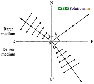 2nd PUC Physics Question Bank Chapter 10 Wave Optics 33