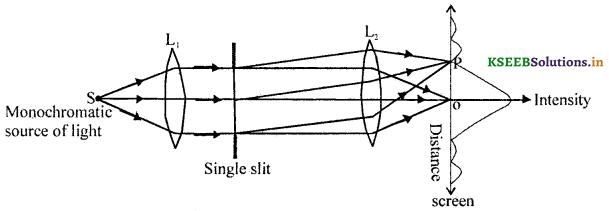 2nd PUC Physics Question Bank Chapter 10 Wave Optics 8