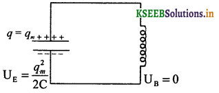 2nd PUC Physics Question Bank Chapter 7 Alternating Current 48