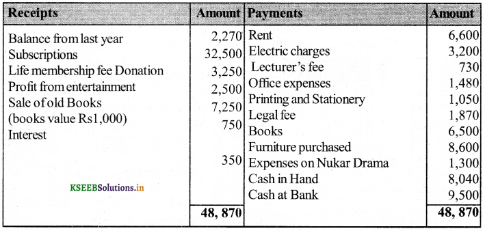 2nd PUC Accountancy Question Bank Chapter 2 Accounting for Not-for-Profit Organisation 23