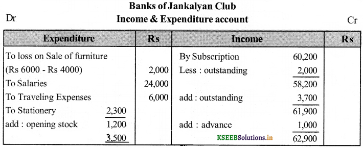 2nd PUC Accountancy Question Bank Chapter 2 Accounting for Not-for-Profit Organisation 32