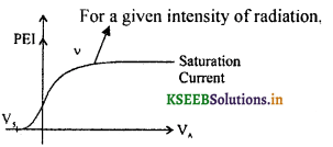2nd PUC Physics Question Bank Chapter 11 Dual Nature of Radiation and Matter 4