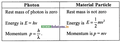 2nd PUC Physics Question Bank Chapter 11 Dual Nature of Radiation and Matter 7