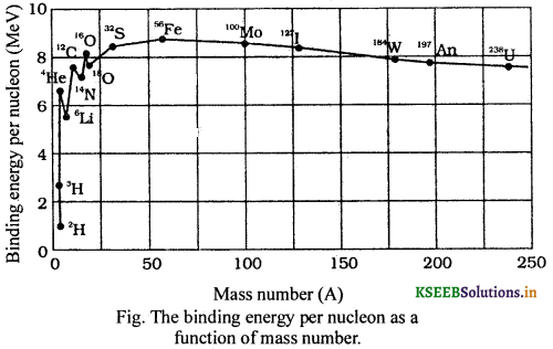 2nd PUC Physics Question Bank Chapter 13 Nuclei 4