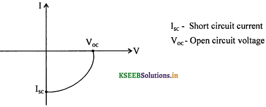 2nd PUC Physics Question Bank Chapter 14 Semiconductor Electronics 17