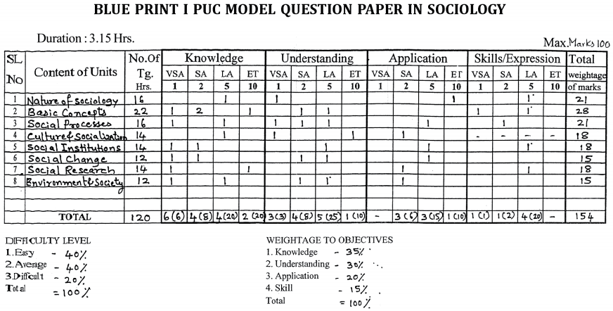 Karnataka 1st PUC Sociology Blue Print of Model Question Paper