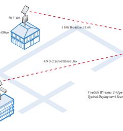 why a mesh company designs a wireless ethernet bridge mesh without wireless t1 diagram firetide wireless [ 1513 x 940 Pixel ]