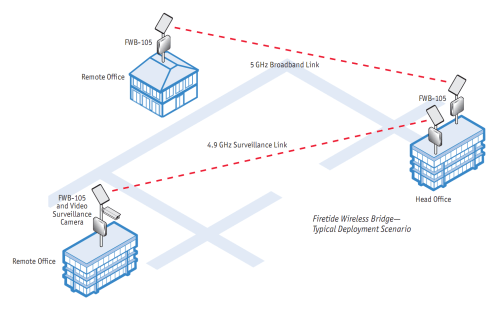 small resolution of why a mesh company designs a wireless ethernet bridge mesh without wireless t1 diagram firetide wireless