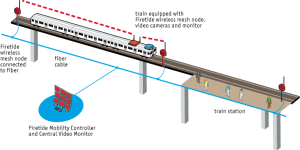 Mumbai Metro Wireless Surveillance Network Diagram