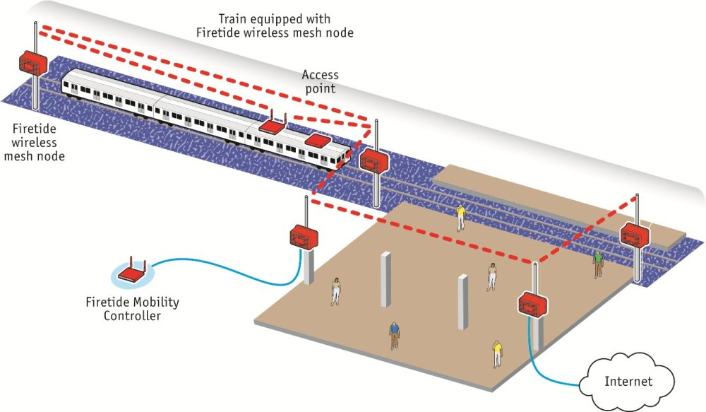medium resolution of amtrak network diagram fixed and mobile mesh