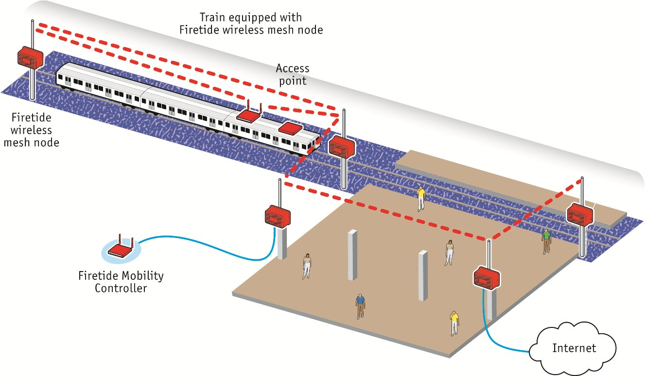hight resolution of amtrak network diagram fixed and mobile mesh