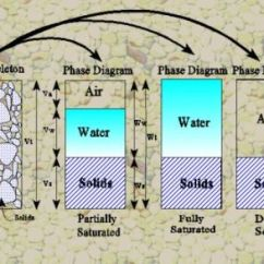 Three Phase Diagram Of Soil Warn Atv Winch Wiring Consolidation Geotechnical Engineering 101 And More Water