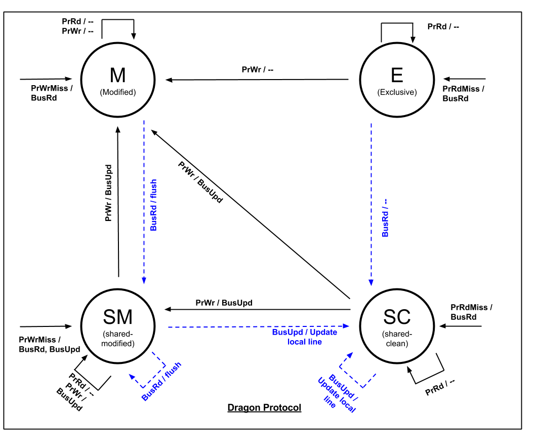 Cache Coherence Protocolsyzer