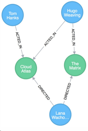 Graph Database Model