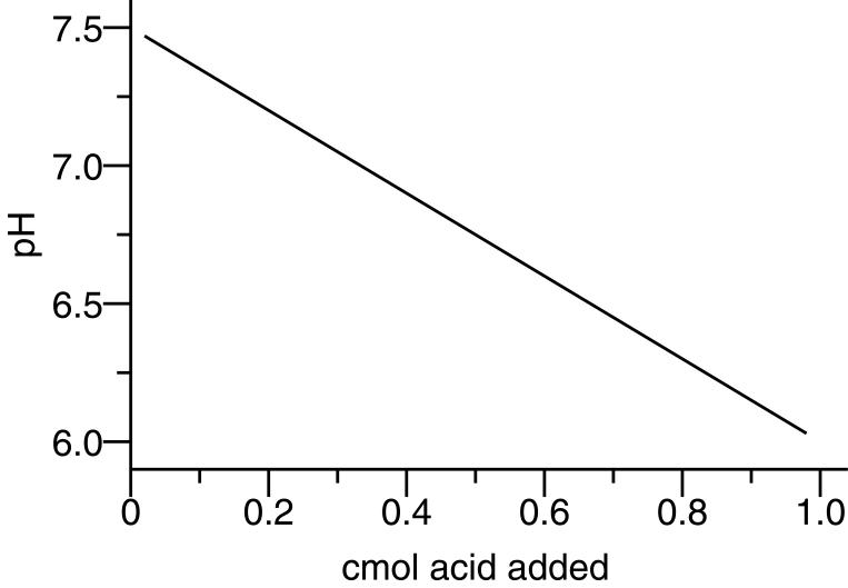 Soil Acidity and Adjusting Soil pH