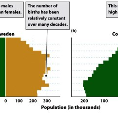 while age structure will influence birth and death rates is also a function of birth and death rates  [ 1400 x 681 Pixel ]