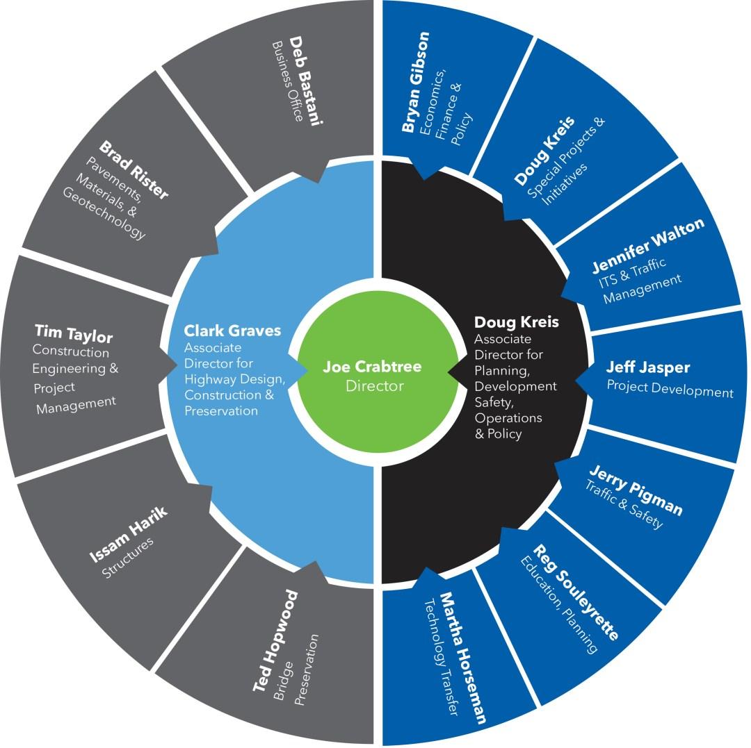 KTC Organizational Chart   KTC