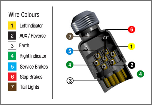 australian trailer light wiring diagram rust corrosion how to wire up a 7 pin plug or socket kt blog kt745