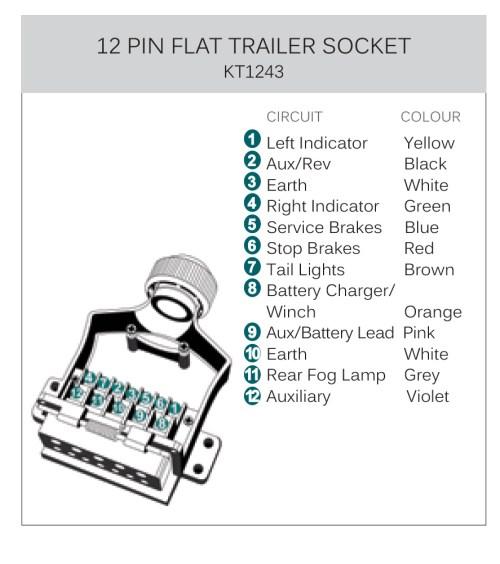 small resolution of 12 pin caravan plug wiring diagram