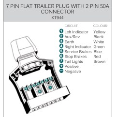 Flat 4 Pin Trailer Wiring Diagram Nasa Space Suit Kt 9 Plug & Sockets With 50amp Power Connection | Blog
