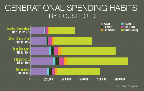 How millennials are spending their money  ABC FOX Montana
