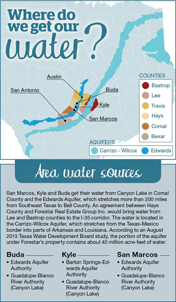 Hays county water problem