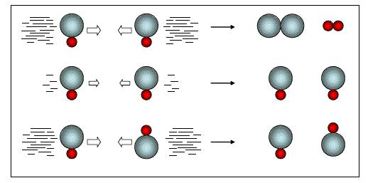 Approche moléculaire de la cinétique chimique - RR01: Cinétique Chimique et Réacteurs Homogènes
