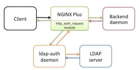 Nginx-ldapauth-proxy