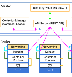 autoscaling kubernetes nodes was historically difficult as each node requires a tls key to connect to the master and baking secrets into base images is  [ 1475 x 852 Pixel ]