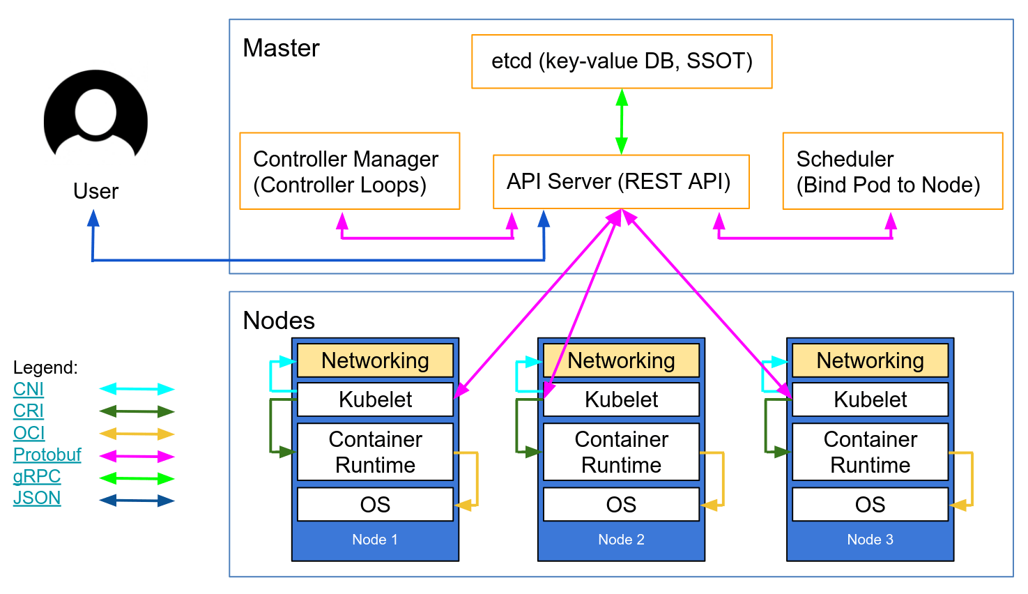 hight resolution of autoscaling kubernetes nodes was historically difficult as each node requires a tls key to connect to the master and baking secrets into base images is