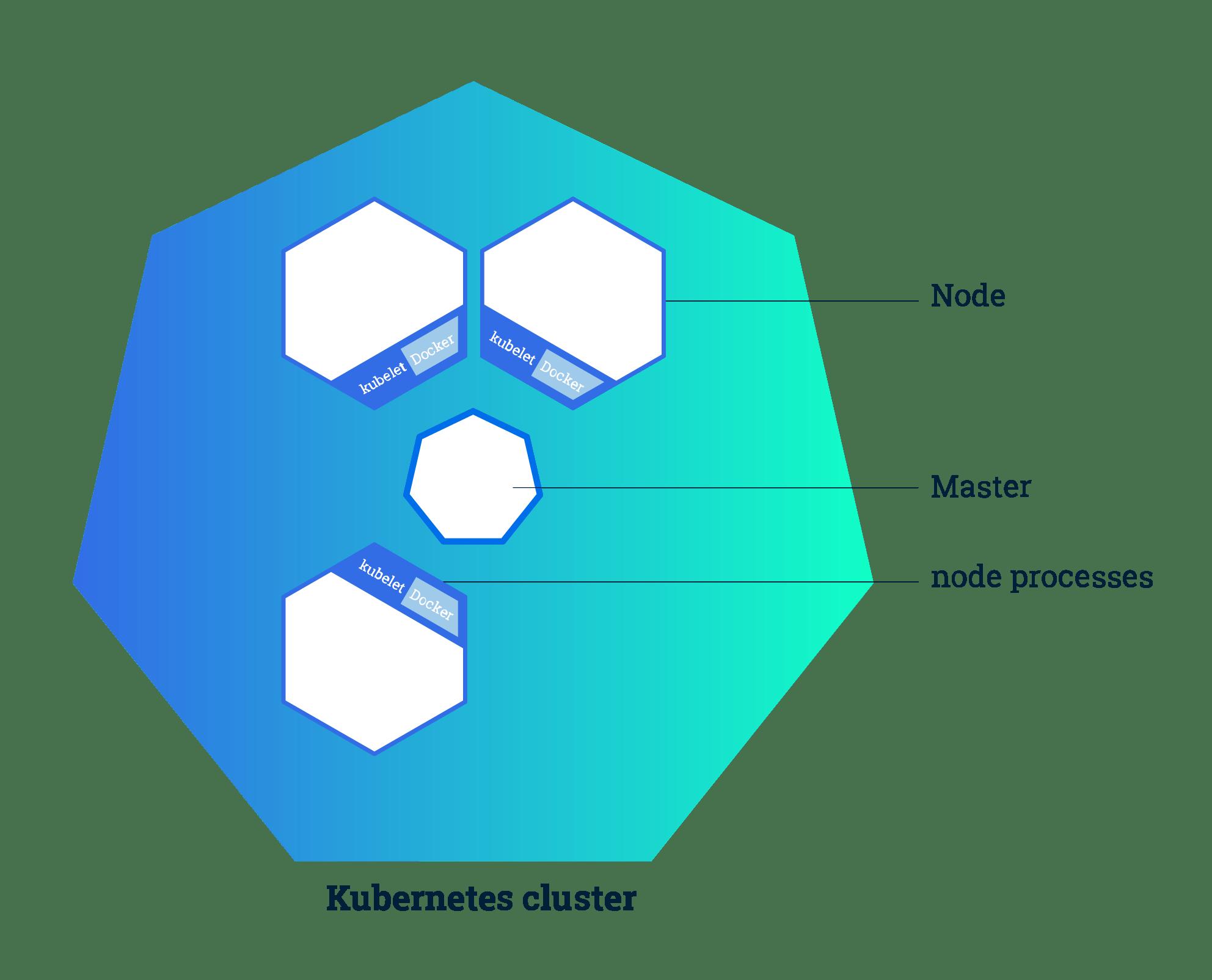 Blog: Running Kubernetes locally on Linux with Minikube