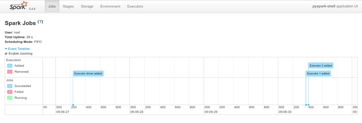Running Spark with Jupyter Notebook & HDFS on Kubernetes