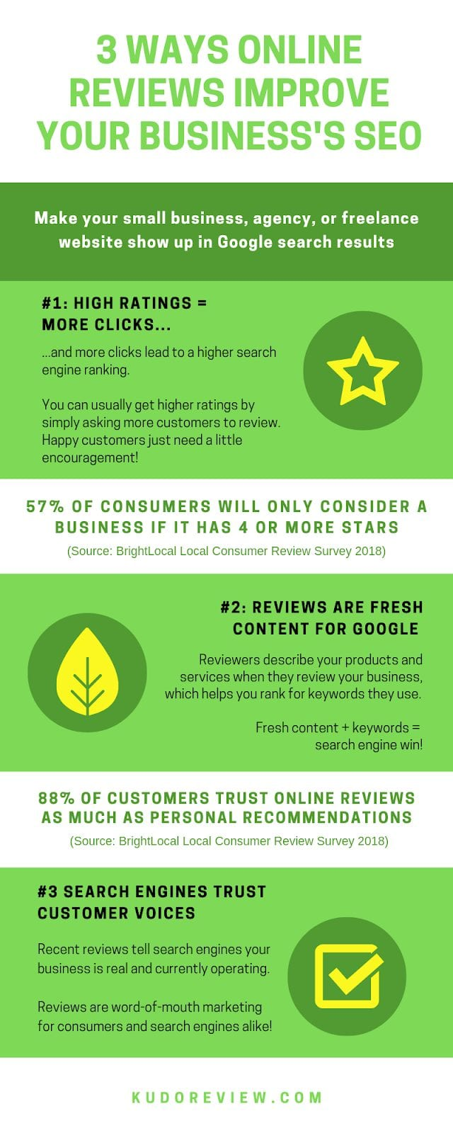 3 ways online reviews improve your business's seo