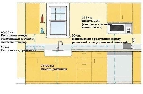 Расстояние между кухонными шкафами
