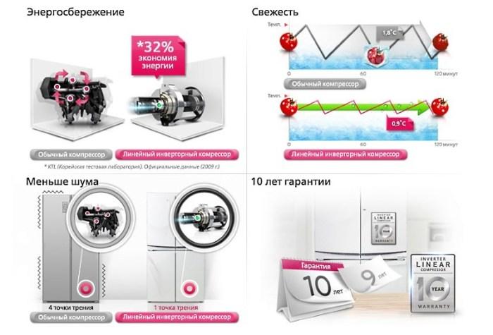 сравнение обычного и инверторного компрессоров