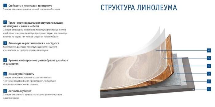 Структура линолеума для кухни