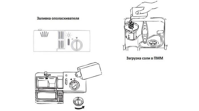 Подготовка к запуску посудомоечной машины