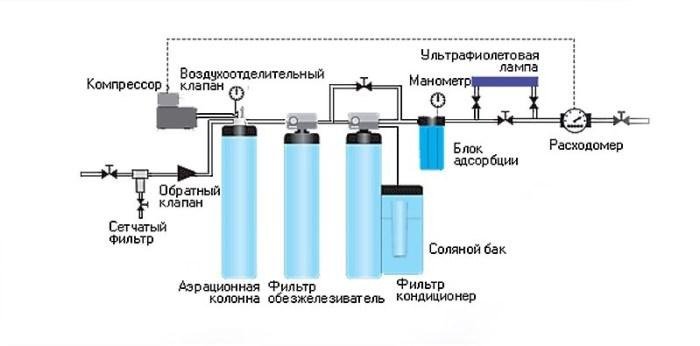 Схема подключения магистральных фильтров