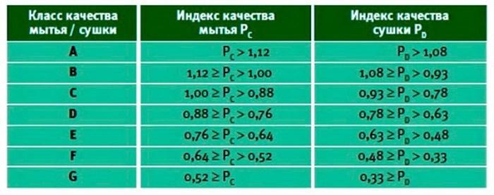 таблица классов мытья и сушки