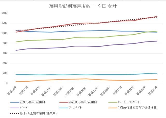 雇用者数女2015-11-20 18_35_31-年齢雇用形態別統計lt52.xlsx [互換モード] - Excel