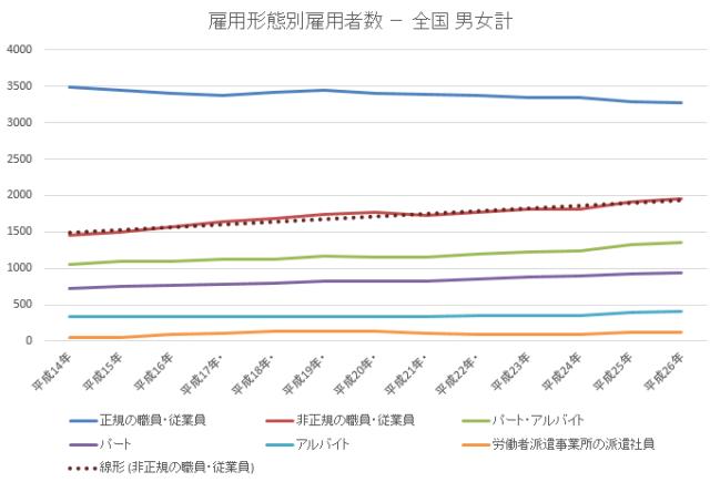 雇用者数男女2015-11-20 18_28_03-年齢雇用形態別統計lt52.xlsx [互換モード] - Excel