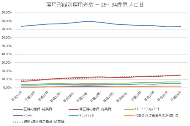 雇用者数34歳未満男 割合2015-11-20 18_54_56-年齢雇用形態別統計lt52.xlsx [互換モード] - Excel