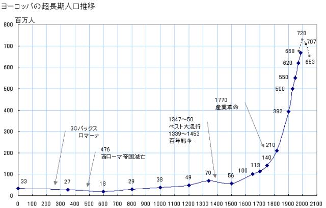 2015-10-31 20_15_23-図録▽ヨーロッパの超長期人口推移