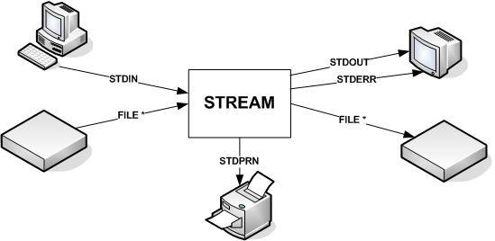 Tipe Data Lanjut, Pointer, & Operasi File : Peran Stream