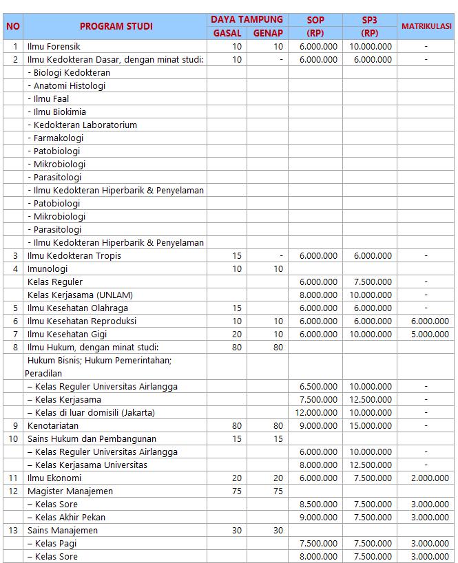Pendaftaran S2 Unair 2018 : pendaftaran, unair, Biaya, Kuliah, Magister, (Unair), Universitas, Airlangga, 2016/2017, Surabaya, Pendaftaran, Online