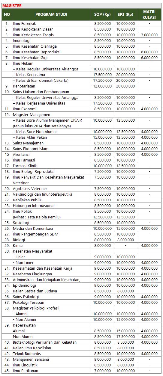 Pendaftaran S2 Unair 2018 : pendaftaran, unair, Biaya, Kuliah, Magister, Doktoral, Unair