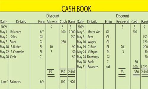Accountancy For Grade 10 Kullabs Com