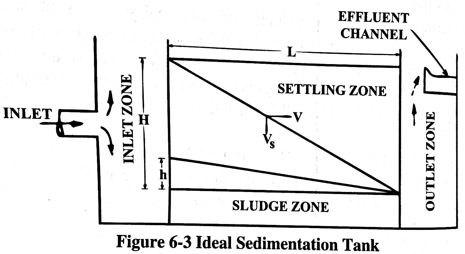 Water Treatment Objectives Plain Sedimentation
