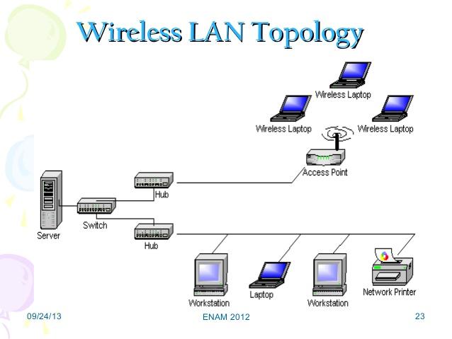 hybrid network topology diagram porsche 911 964 wiring lan topologies | kullabs.com