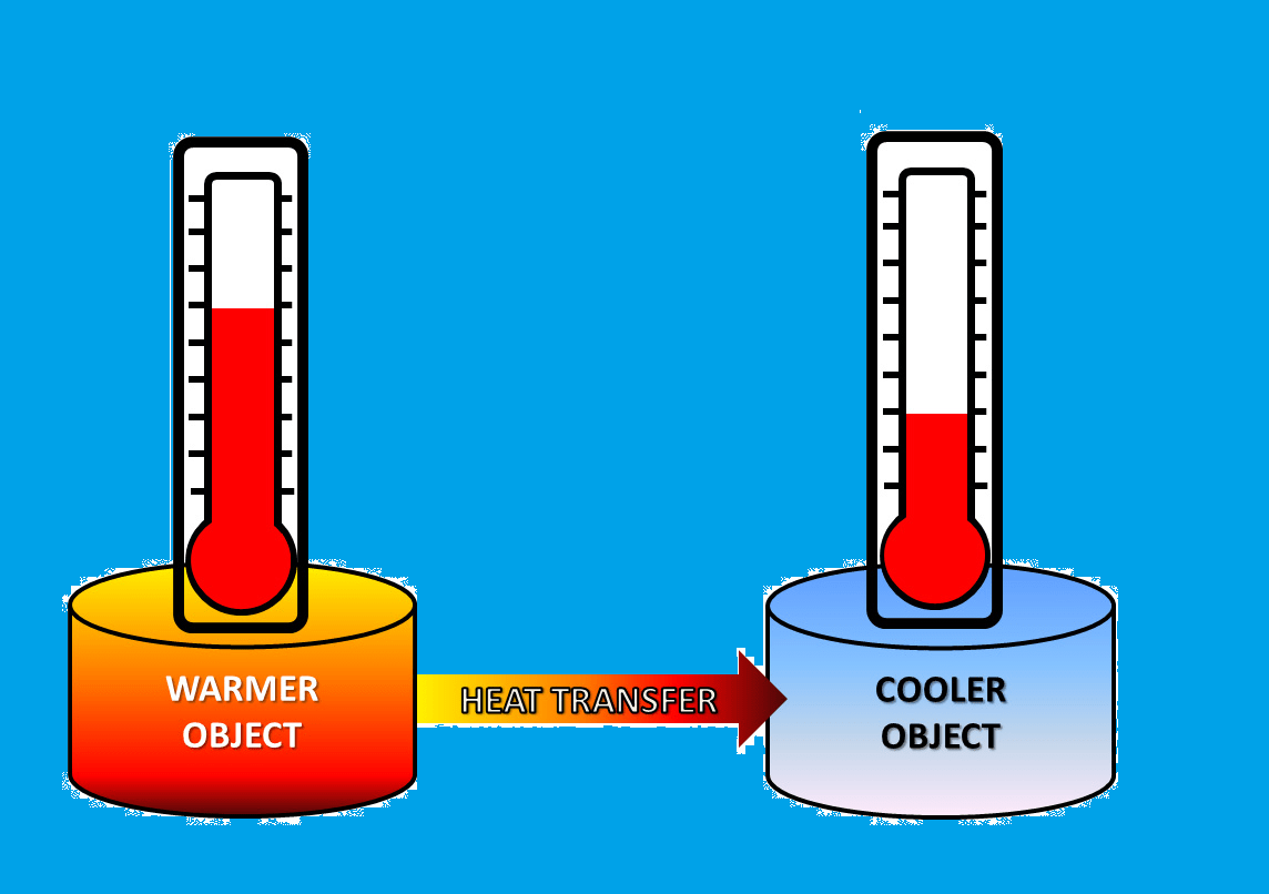 Notes On Thermometry